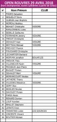 Liste pilotes sans open